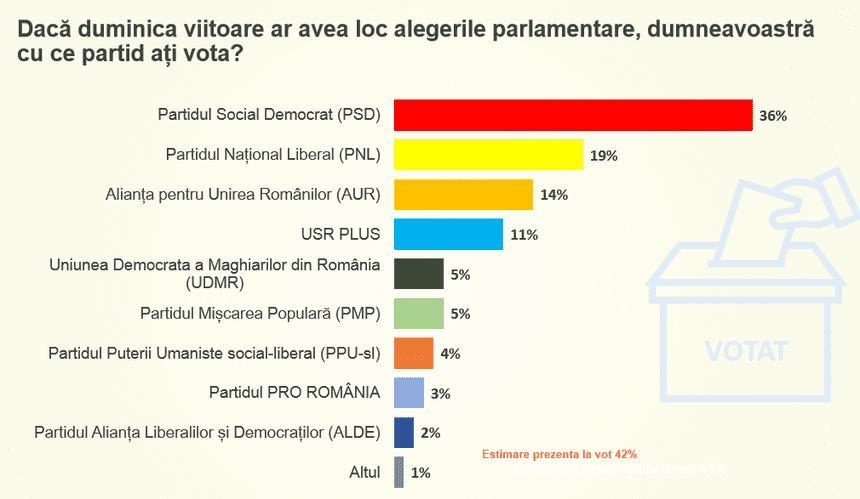 Dacă ar avea loc alegeri parlamentare, PSD ar câștiga cu 36%! Liberalii, ar avea doar 19%
